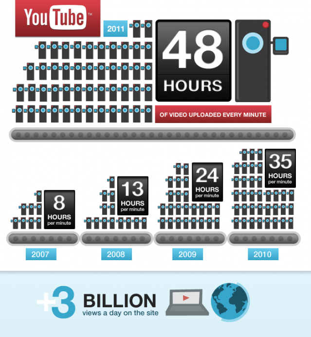 YT-48-hours-3-billion-infographic-r4