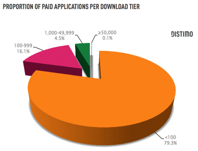 downloads for android paid apps