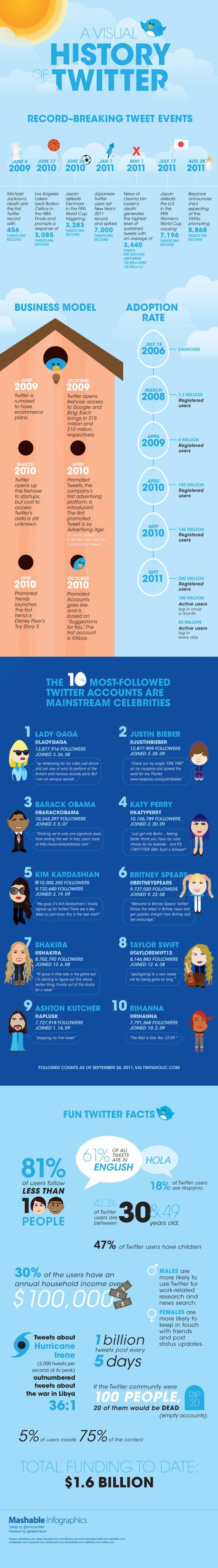 mashable_infographic-graphics-twitter