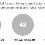 Twitter transparency
