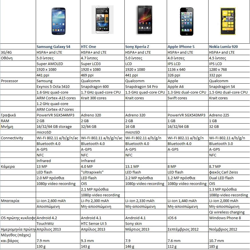 Galaxy S 4 vs HTC one vs Xperia Z vs iPhone 5 vs Lumia 920