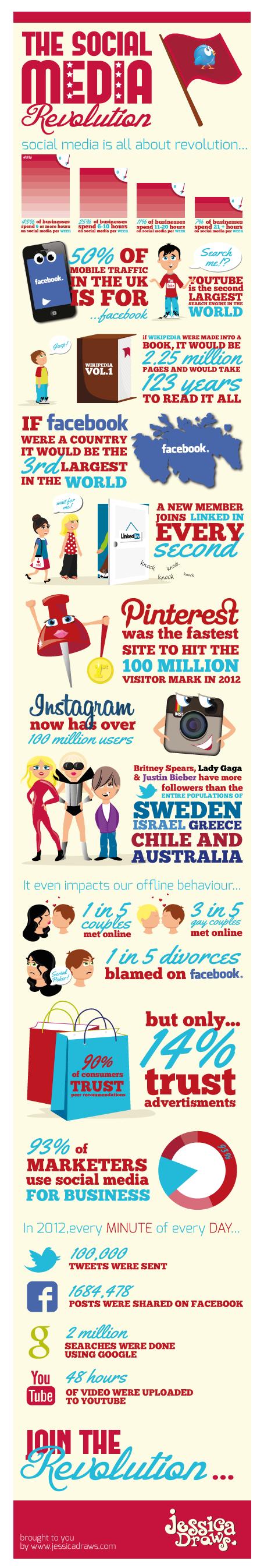the social media revolution infographic