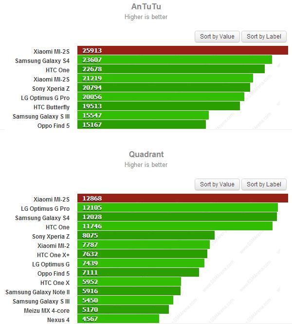 xiaomi-mi2s-benchmarks