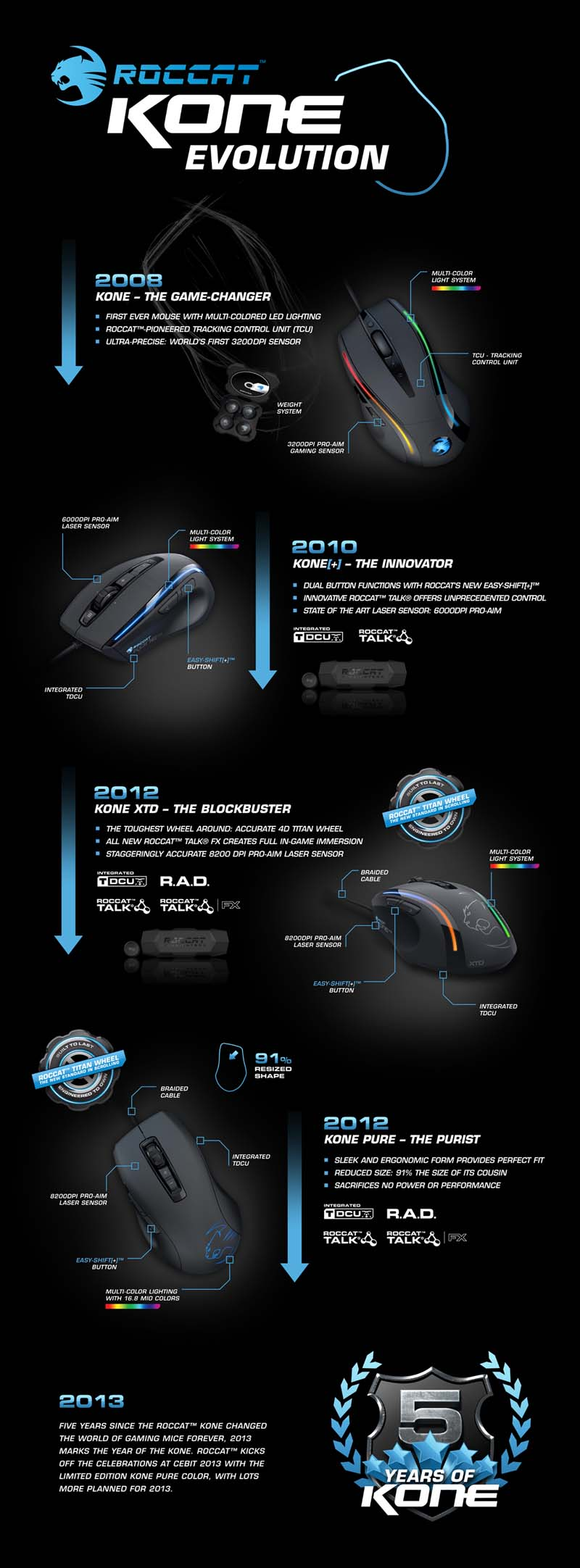 roccat-infographic