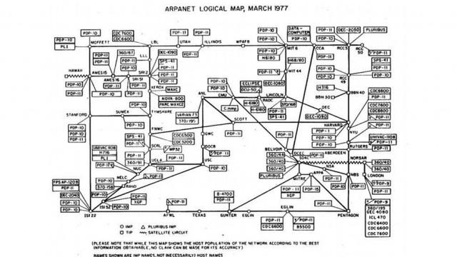 INTERNET MAP 1977