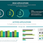 dead applications