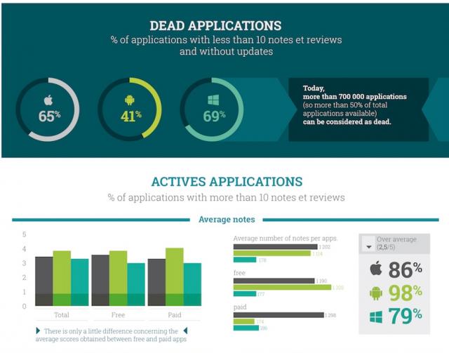 dead applications