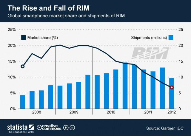 RIM-market-share-shart