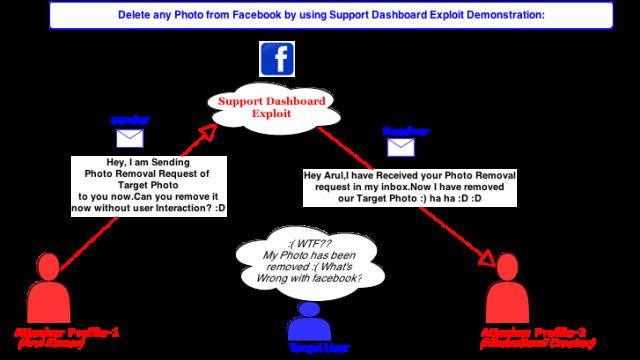 facebook-bug-delete-any-photo