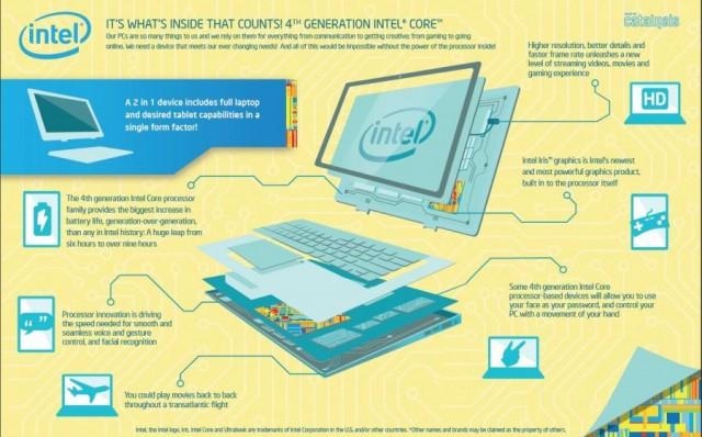 Ένα επεξηγηματικό infographic σχετικά με την 4η γενιά επεξεργαστών της Intel.