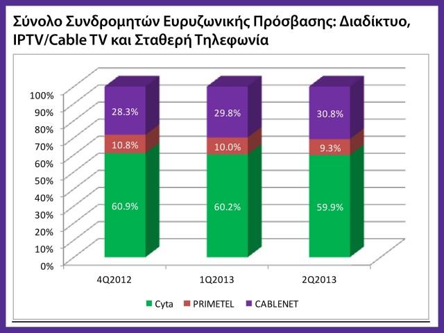 Σύνολο Συνδρομητών Ευρυζωνικής Πρόσβασης Διαδίκτυο,IPTV, CableTV και Σταθερή Τηλεφωνία