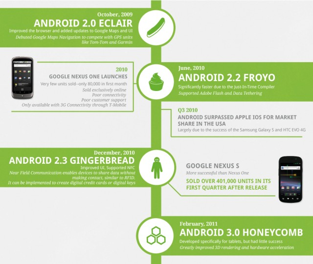 androidhistory3