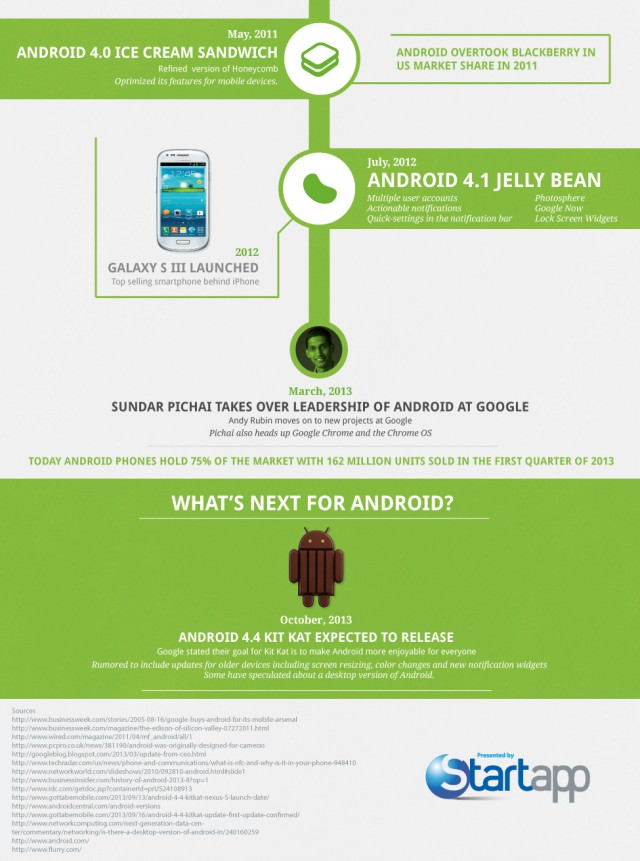 androidhistory4