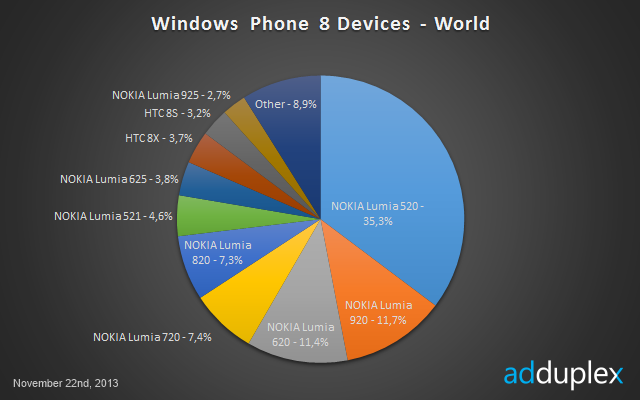 Windows Phone 8 market 02