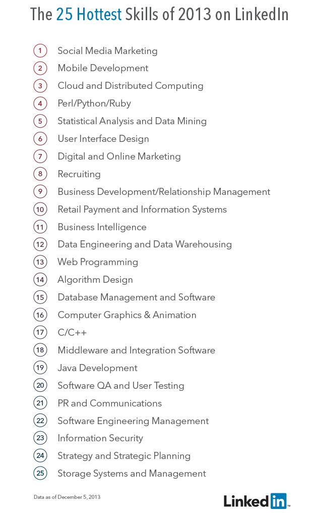 Linkedin-top-hiring-skills-2013