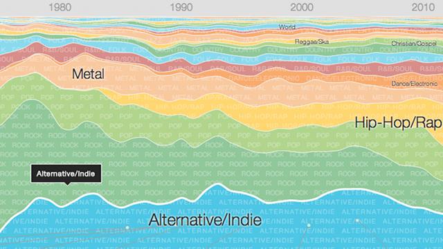 Google-Music-Timeline