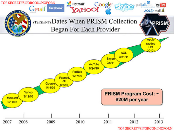 NSA-slides-explain-the-PRISM-data-collection-program-The-Washington-Post-600x450