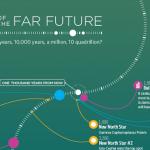 bbc-future-timeline