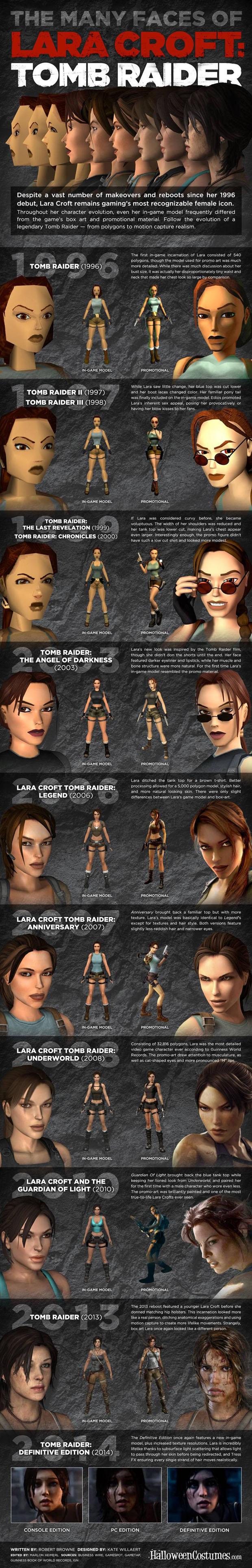 lara-croft-models-infographic