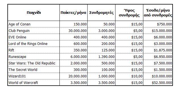 Οι υπολογισμοί του Ντάνσι όσον αφορά τα έσοδα των διαφόρων συνδρομητικών (ή υβριδικών) ΜΜΟ.
