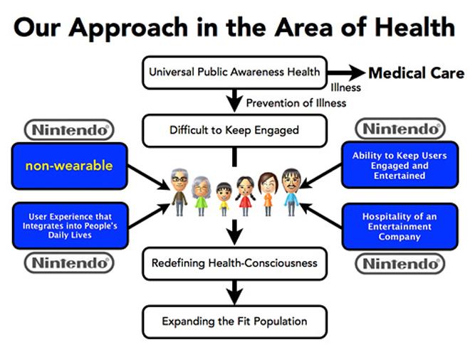 nintendo-health
