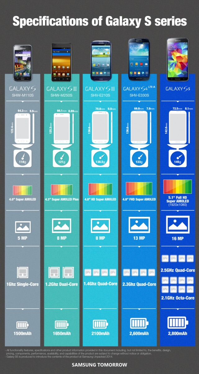specifications-of-samsung-galaxy-s-series-infographic