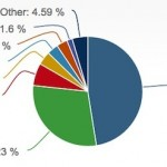 windows-mac-os-linux-market-share