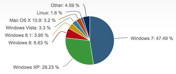 windows-mac-os-linux-market-share