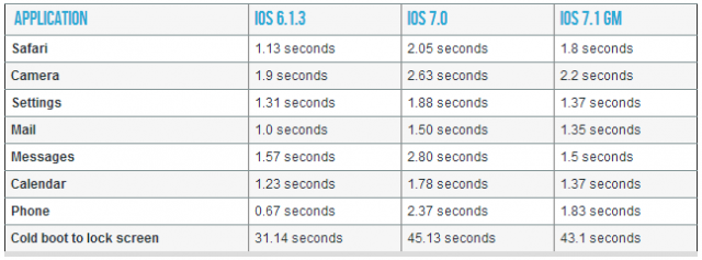 iOS-7-1-iPhone-4-performance-boost