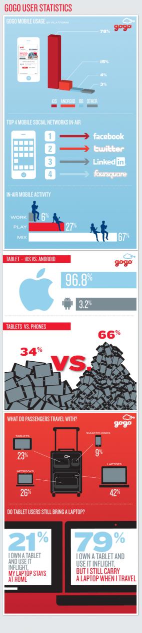 interesting-gogo-stats