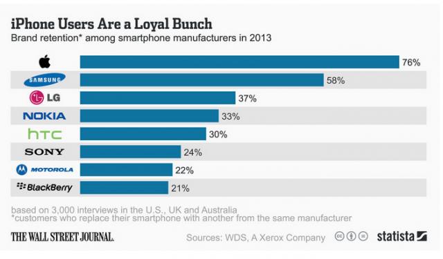 smartphone_loyalty