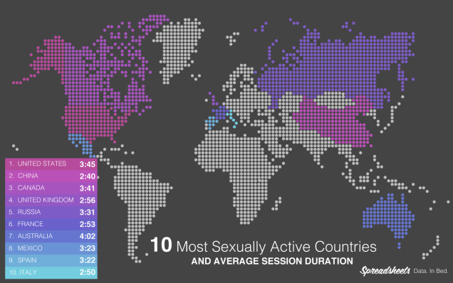 10-most-sexually-active-countries
