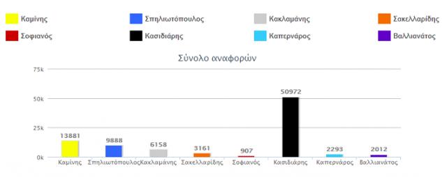 social media ekloges 2014
