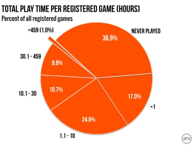 total-time-played-games-on-steam