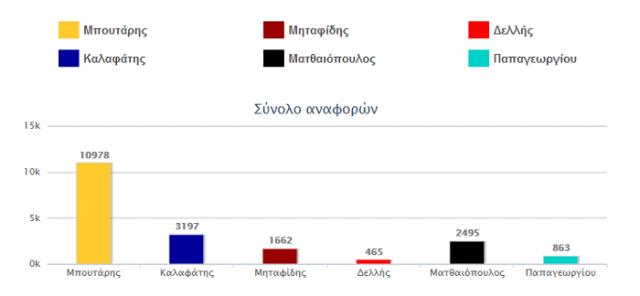 ekloges-2014-social-media-dimos-thessalonikis