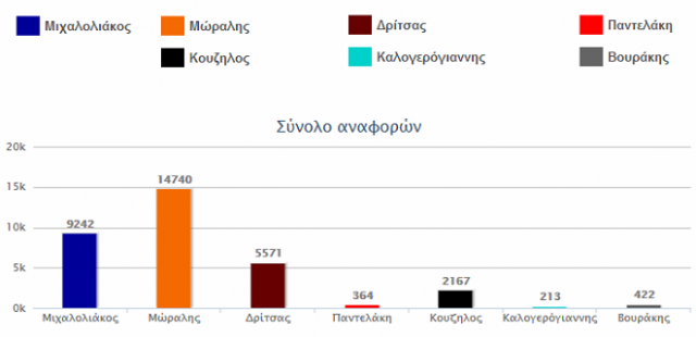 social media ekloges 2014 dimos peiraia