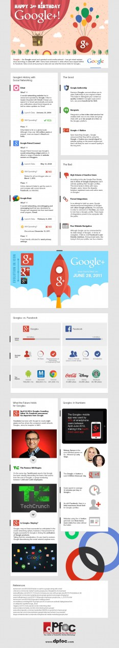 happy birhtday google plus