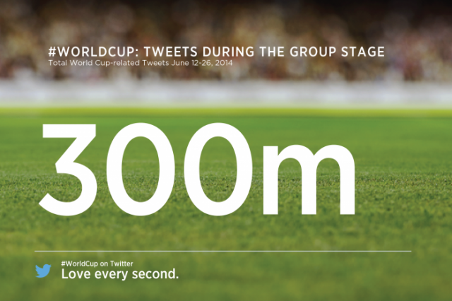 twitter world cup tweets