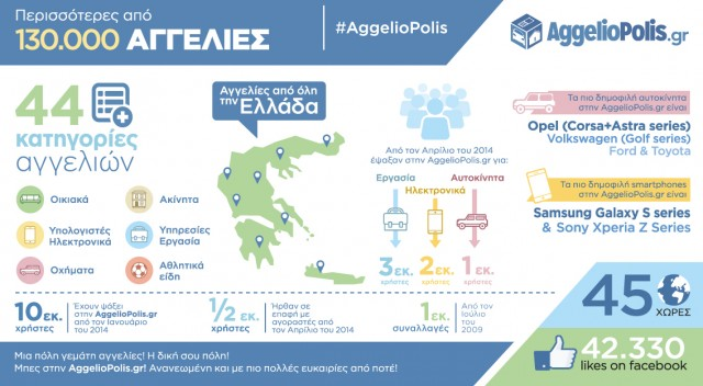 AggelioPolis_infographic