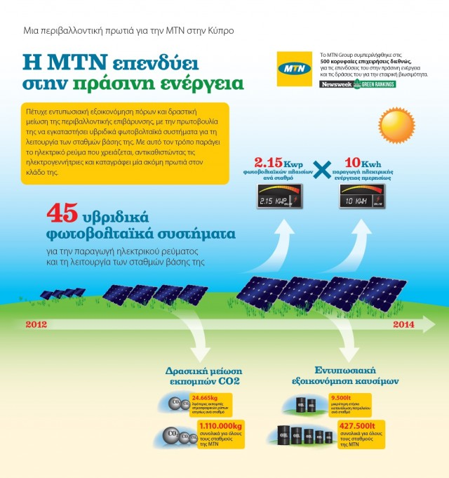 MTN Solar Power