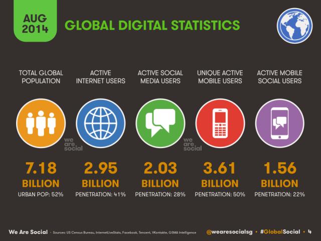 august 2014 global social media stats
