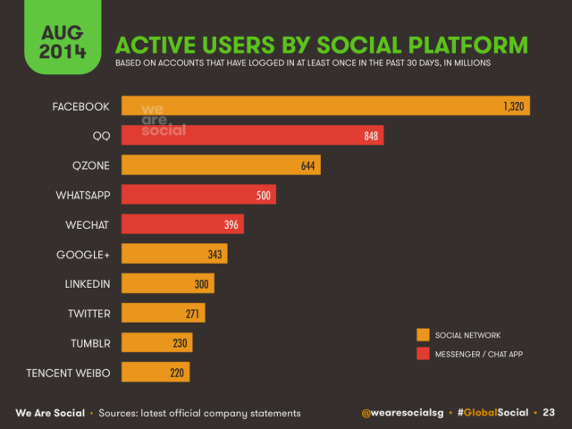 global active social media users