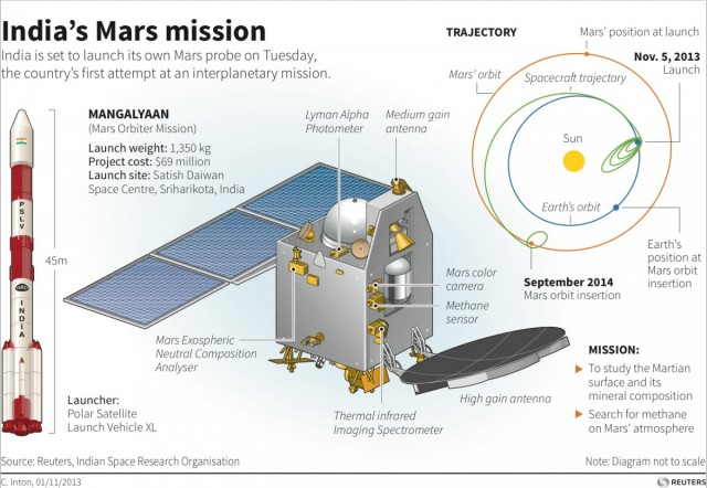 India-s First Mars Probe02