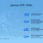 OTE δίκτυο VDSL