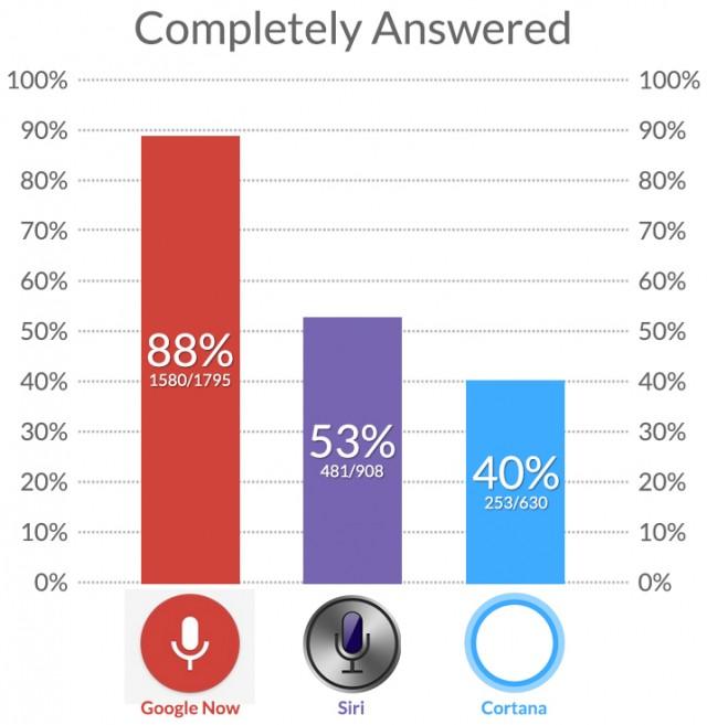 voice-google-siri-cortana-accuracy-comparison-21