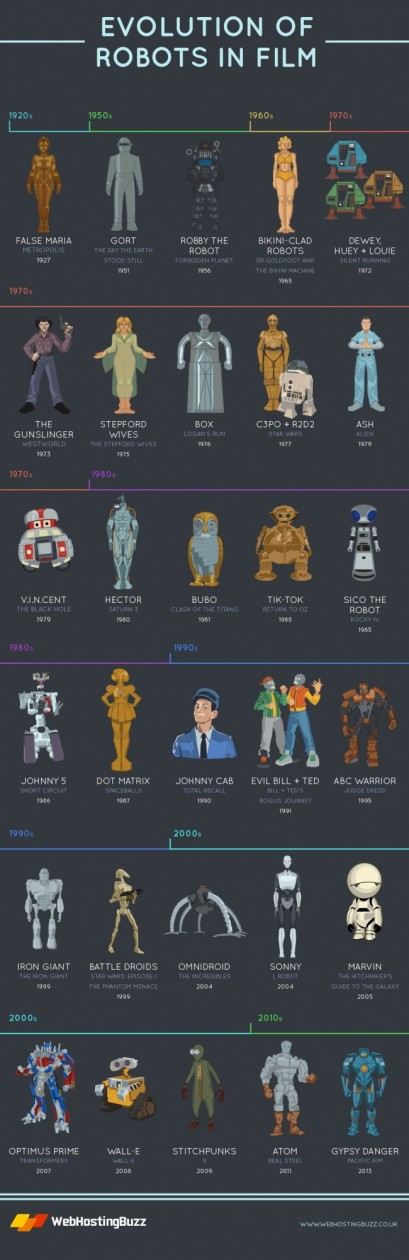 small_evolution_of_robots_in_films