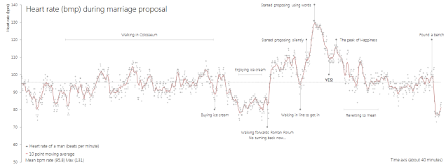 heart-rate-during-marriage-proposal