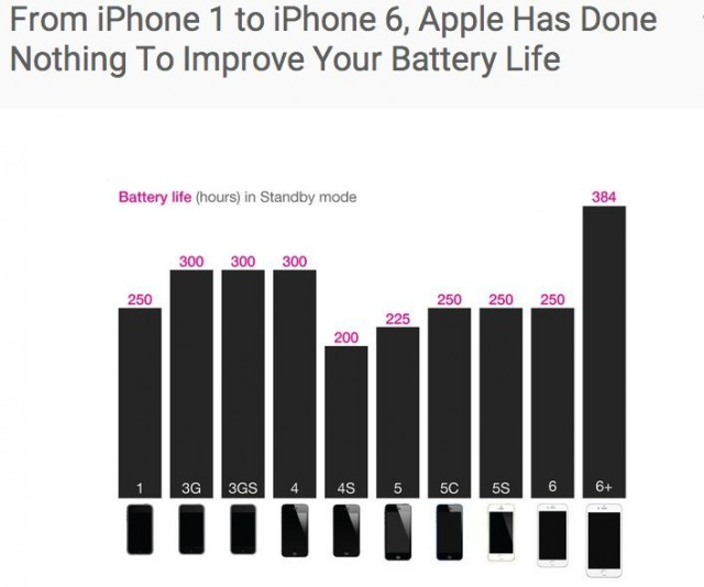 iphone-battery-chart