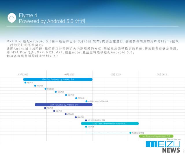 meizu-flyme-5-updates
