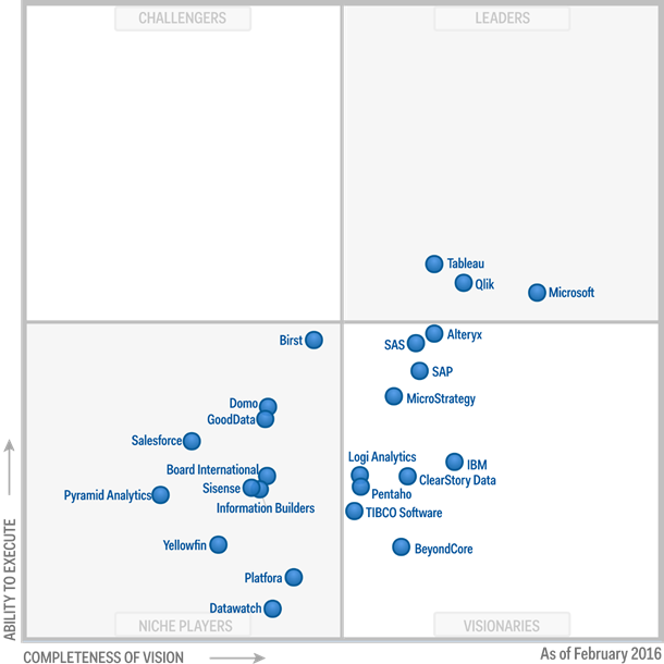 microsoft  Gartner Magic Quadrant for Business Intelligence and Analytics Platformsgart